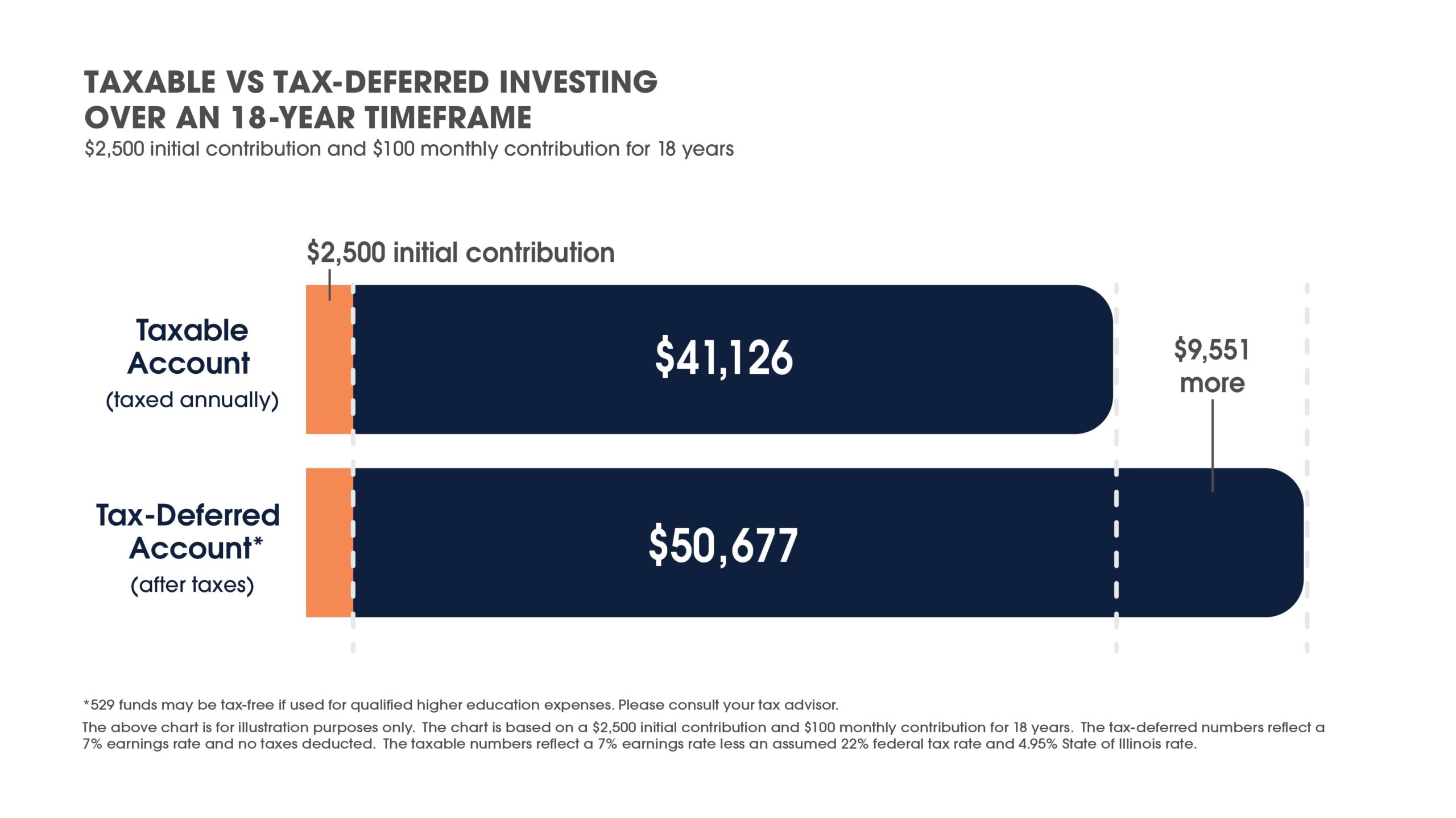 Taxable vs Tax-Deferred investing over an 18 year time frame graph - click link for more information